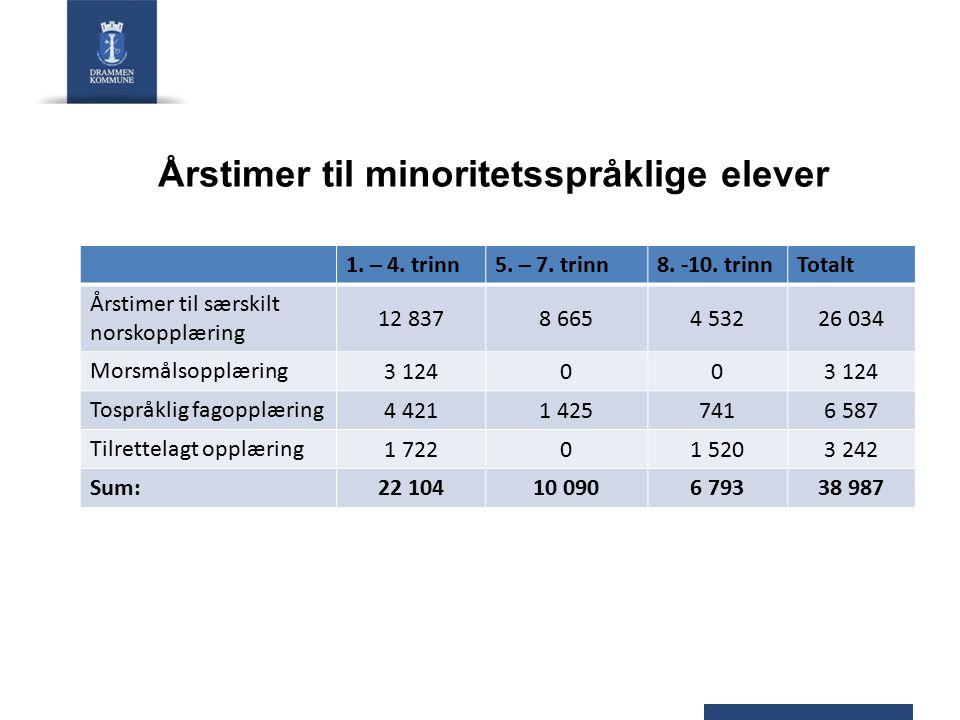 Årstimer til minoritetsspråklige elever 1. – 4. trinn5. – 7. trinn8. -10. trinnTotalt Årstimer til særskilt norskopplæring 12 8378 6654 53226 034 Mors