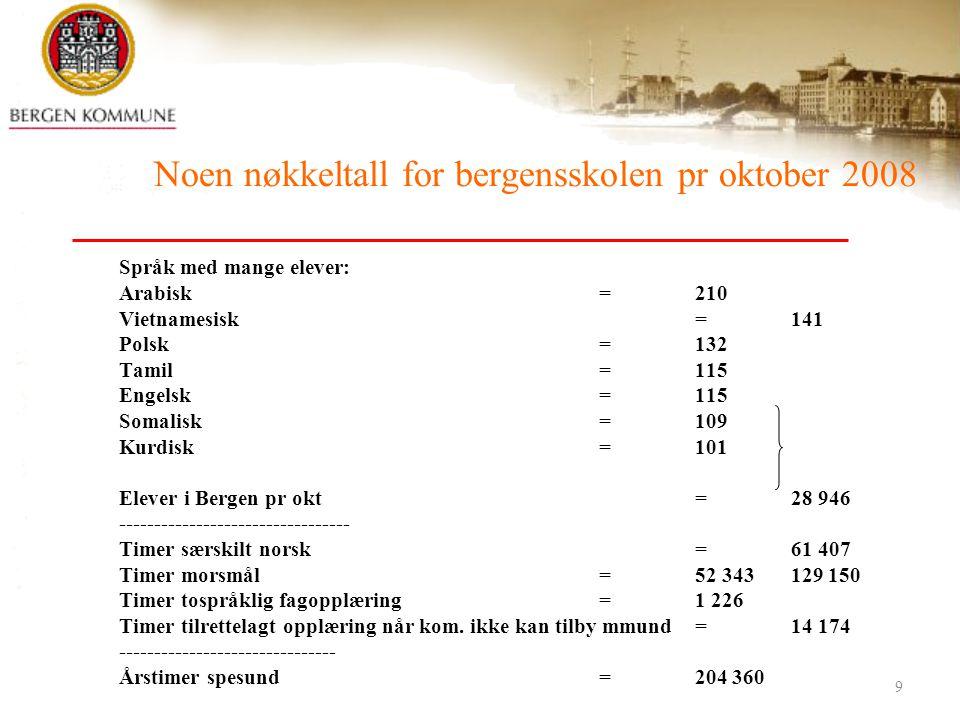 25. februar 20099 Noen nøkkeltall for bergensskolen pr oktober 2008 Språk med mange elever: Arabisk=210 Vietnamesisk=141 Polsk=132 Tamil=115 Engelsk=1