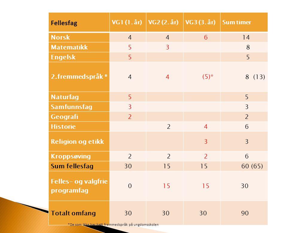 Fellesfag VG1 (1. år)VG2 (2. år)VG3 (3. år)Sum timer Norsk 4 4 6 14 Matematikk 5 3 8 Engelsk 5 5 2.fremmedspråk * 4 4 (5)* 8 (13) Naturfag 5 5 Samfunn