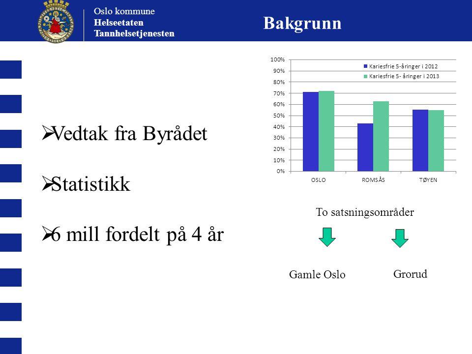 Oslo kommune Helseetaten Tannhelsetjenesten To satsningsområder Gamle Oslo Grorud Bakgrunn  Vedtak fra Byrådet  Statistikk  6 mill fordelt på 4 år