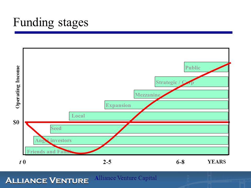 Alliance Venture Capital Kapital nødvendig for vekst og produkt- utvikling  Aksjeselskap er den eierform som er best tilrettelagt for å hente inn kapital  Gjøres ved emisjon, dvs.