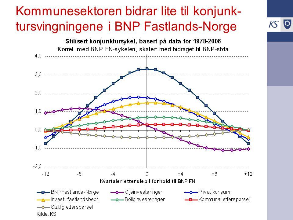 Kommunesektoren bidrar lite til konjunk- tursvingningene i BNP Fastlands-Norge Kilde: KS