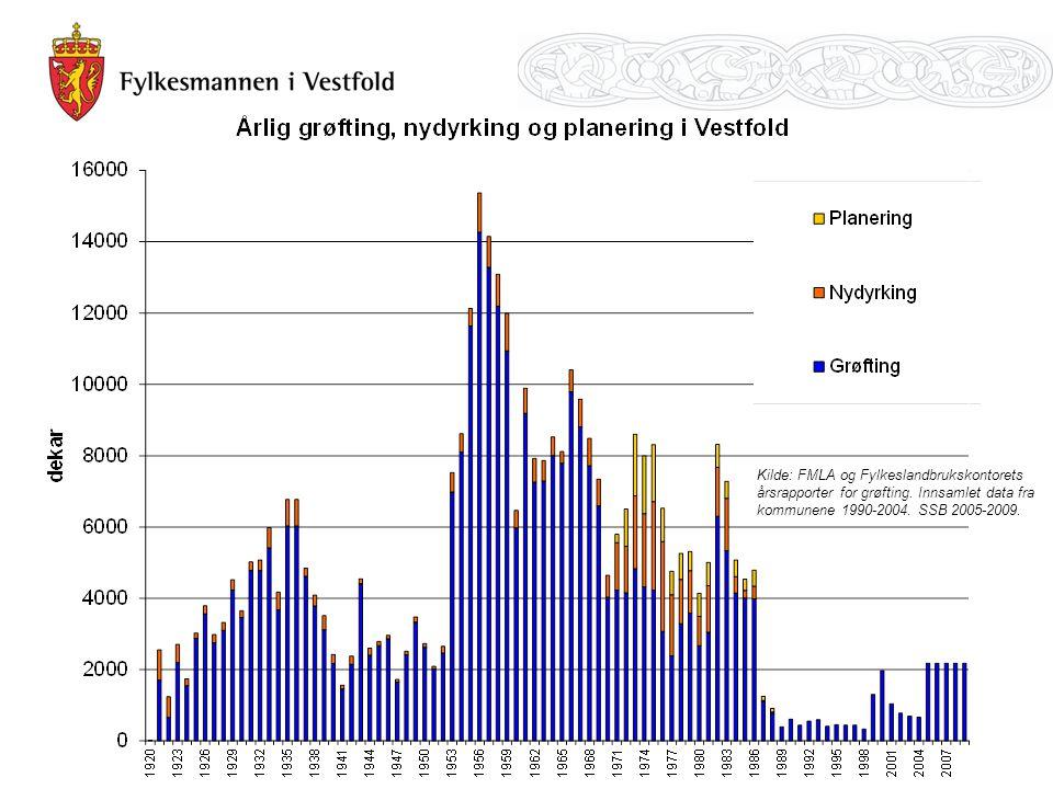 Kilde: FMLA og Fylkeslandbrukskontorets årsrapporter for grøfting. Innsamlet data fra kommunene 1990-2004. SSB 2005-2009.