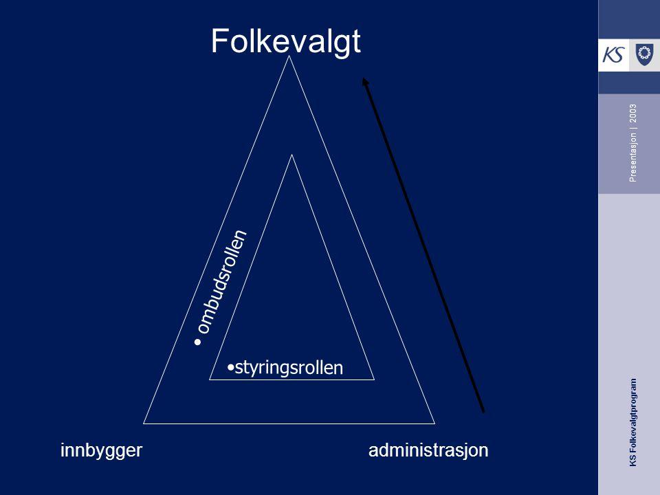 KS Folkevalgtprogram Presentasjon | 2003 Folkevalgt ombudsrollen styringsrollen innbyggeradministrasjon