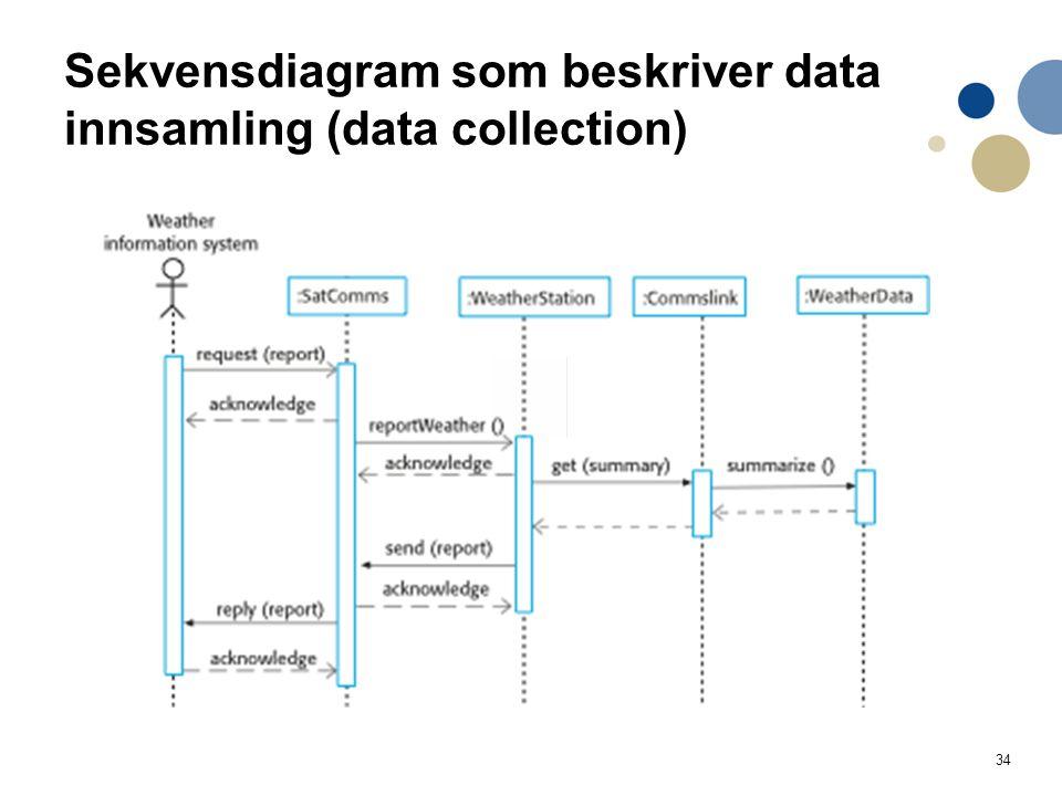 34 Sekvensdiagram som beskriver data innsamling (data collection)