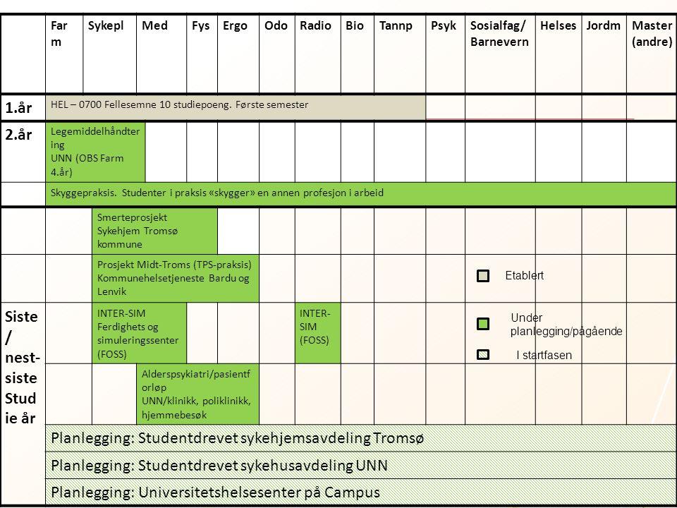 Far m SykeplMedFysErgoOdoRadioBioTannpPsykSosialfag/ Barnevern HelsesJordmMaster (andre) 1.år HEL – 0700 Fellesemne 10 studiepoeng. Første semester 2.