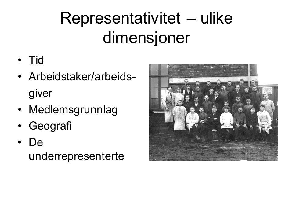 Representativitet – ulike dimensjoner Tid Arbeidstaker/arbeids- giver Medlemsgrunnlag Geografi De underrepresenterte