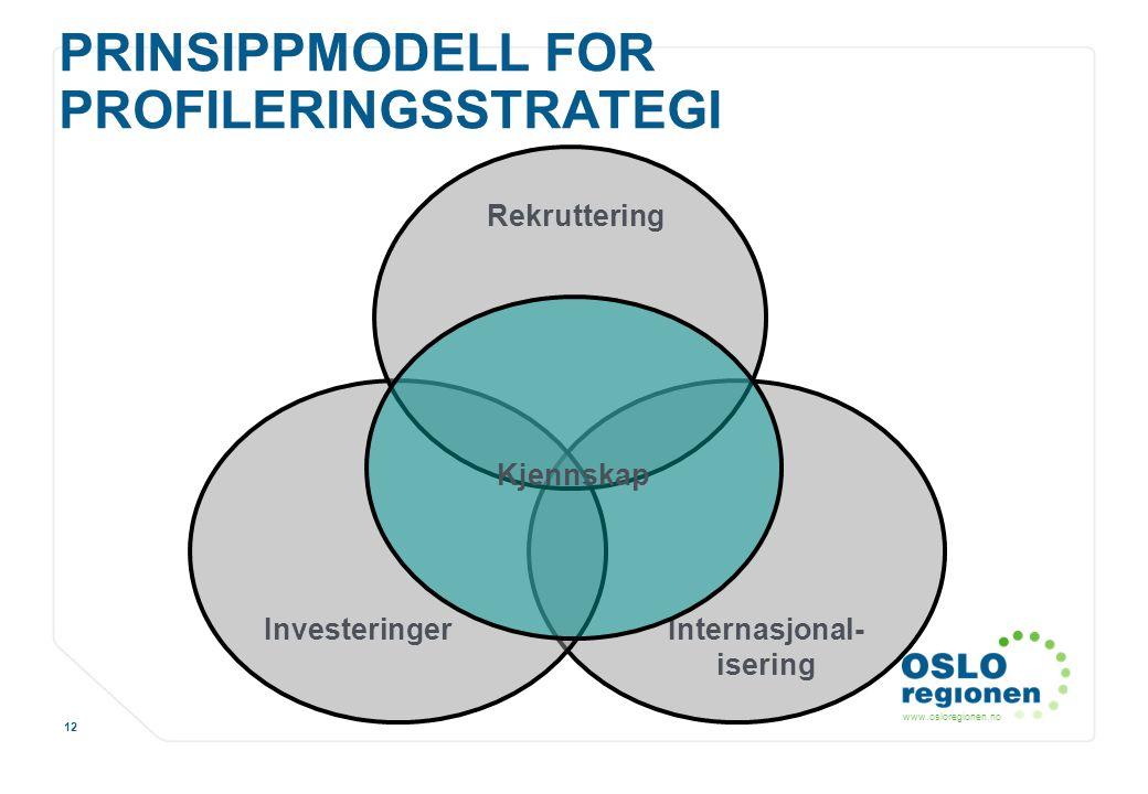 www.osloregionen.no 12 PRINSIPPMODELL FOR PROFILERINGSSTRATEGI Rekruttering Internasjonal- isering Investeringer Kjennskap