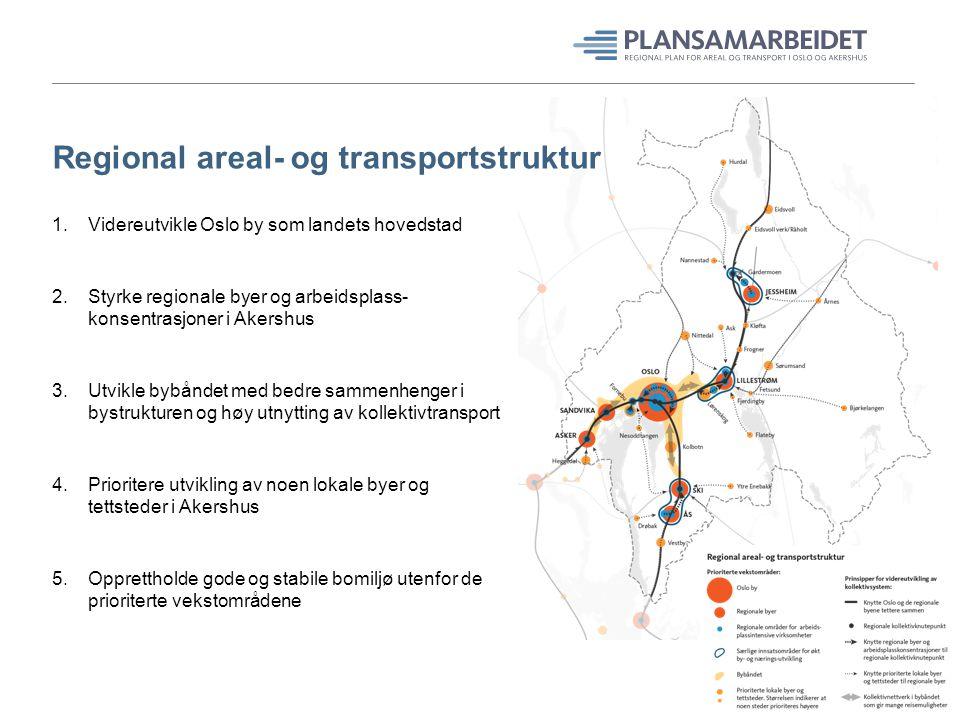Regional areal- og transportstruktur 1.Videreutvikle Oslo by som landets hovedstad 2.Styrke regionale byer og arbeidsplass- konsentrasjoner i Akershus