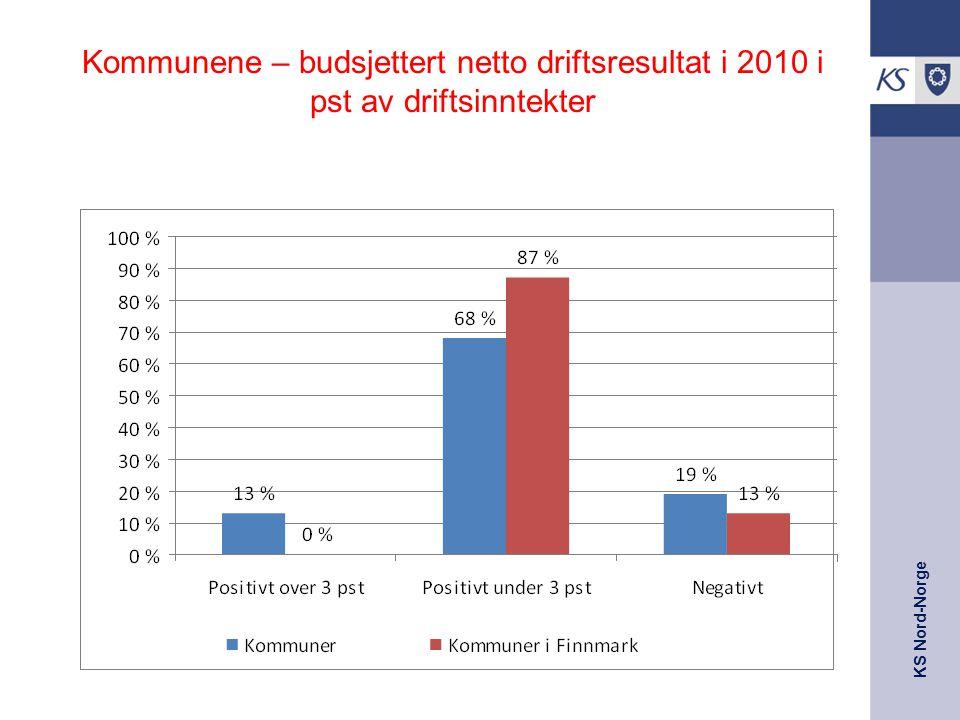 KS Nord-Norge Kommunene – budsjettert netto driftsresultat i 2010 i pst av driftsinntekter