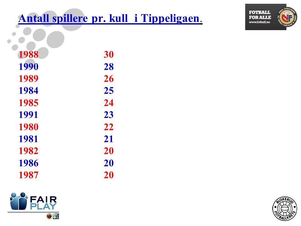 Antall spillere pr.kull i Tippeligaen.