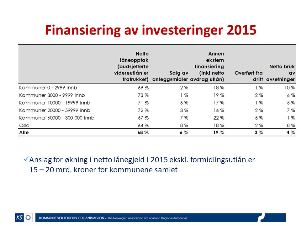 Finansiering av investeringer 2015 Anslag for økning i netto lånegjeld i 2015 ekskl. formidlingsutlån er 15 – 20 mrd. kroner for kommunene samlet