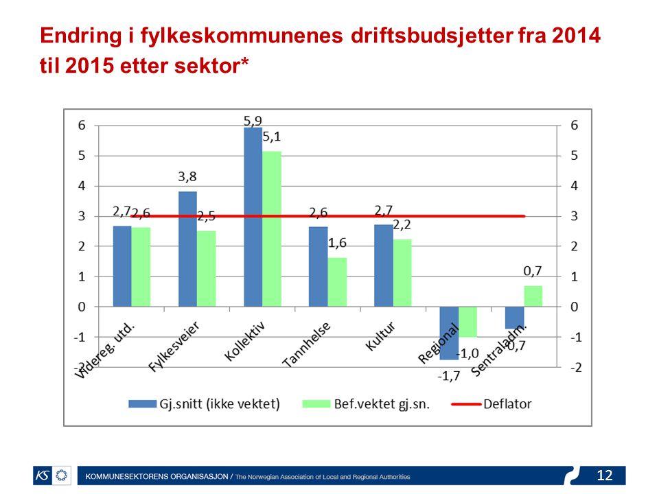 12 Endring i fylkeskommunenes driftsbudsjetter fra 2014 til 2015 etter sektor*