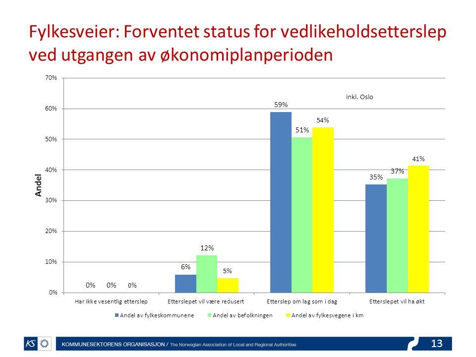 13 Fylkesveier: Forventet status for vedlikeholdsetterslep ved utgangen av økonomiplanperioden