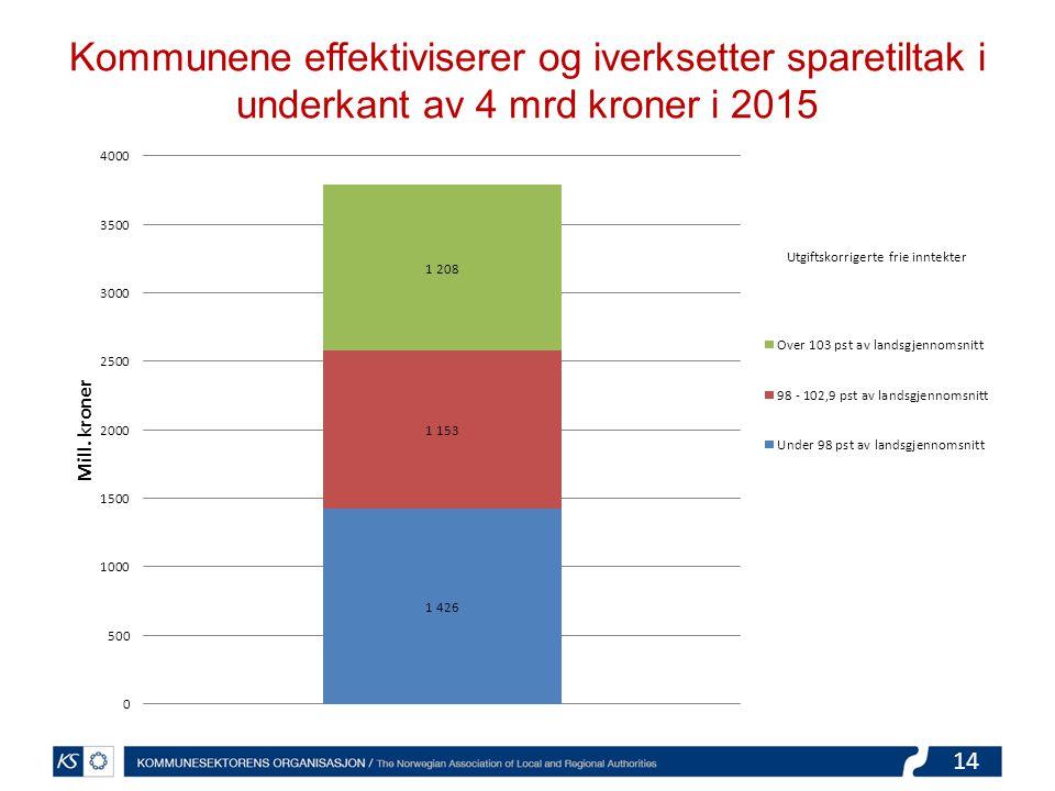 14 Kommunene effektiviserer og iverksetter sparetiltak i underkant av 4 mrd kroner i 2015