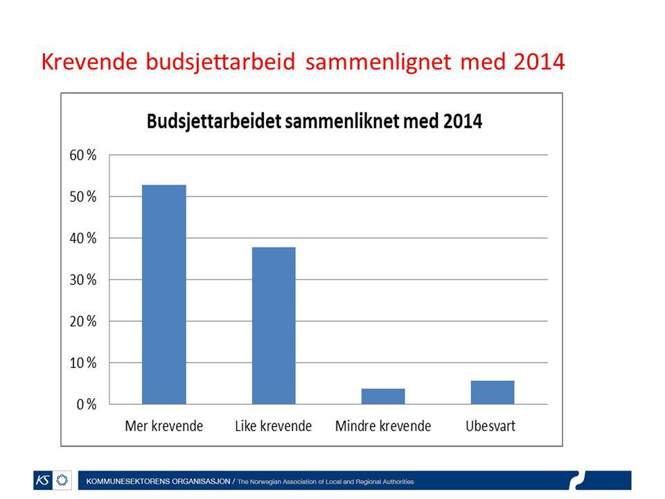 Krevende budsjettarbeid sammenlignet med 2014