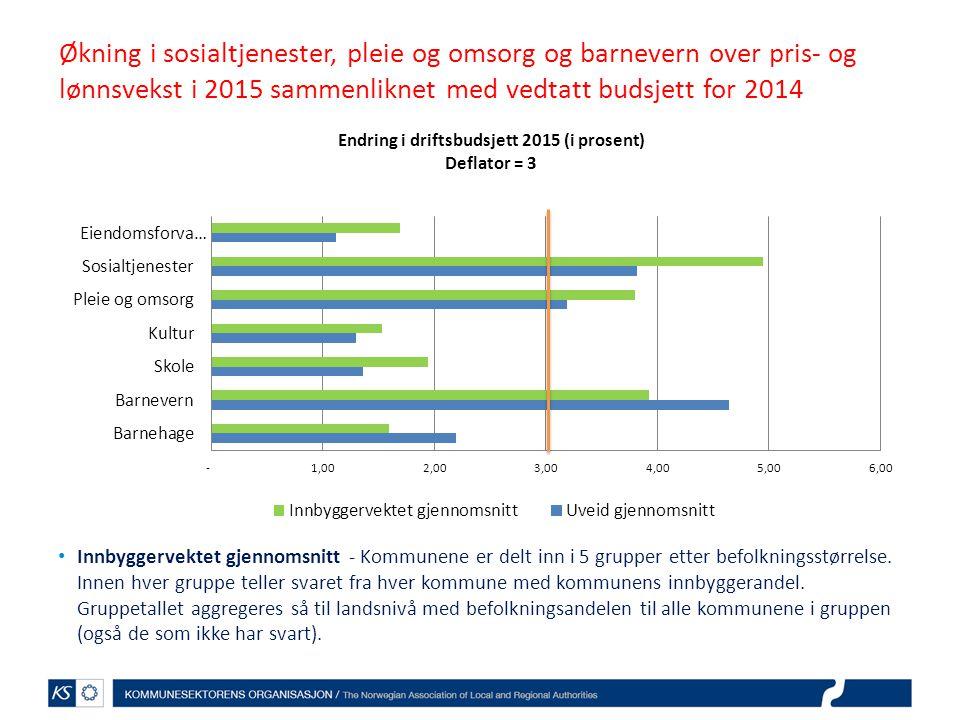 Økning i sosialtjenester, pleie og omsorg og barnevern over pris- og lønnsvekst i 2015 sammenliknet med vedtatt budsjett for 2014 Innbyggervektet gjennomsnitt - Kommunene er delt inn i 5 grupper etter befolkningsstørrelse.