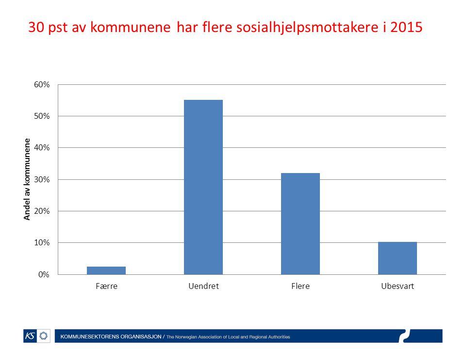 30 pst av kommunene har flere sosialhjelpsmottakere i 2015