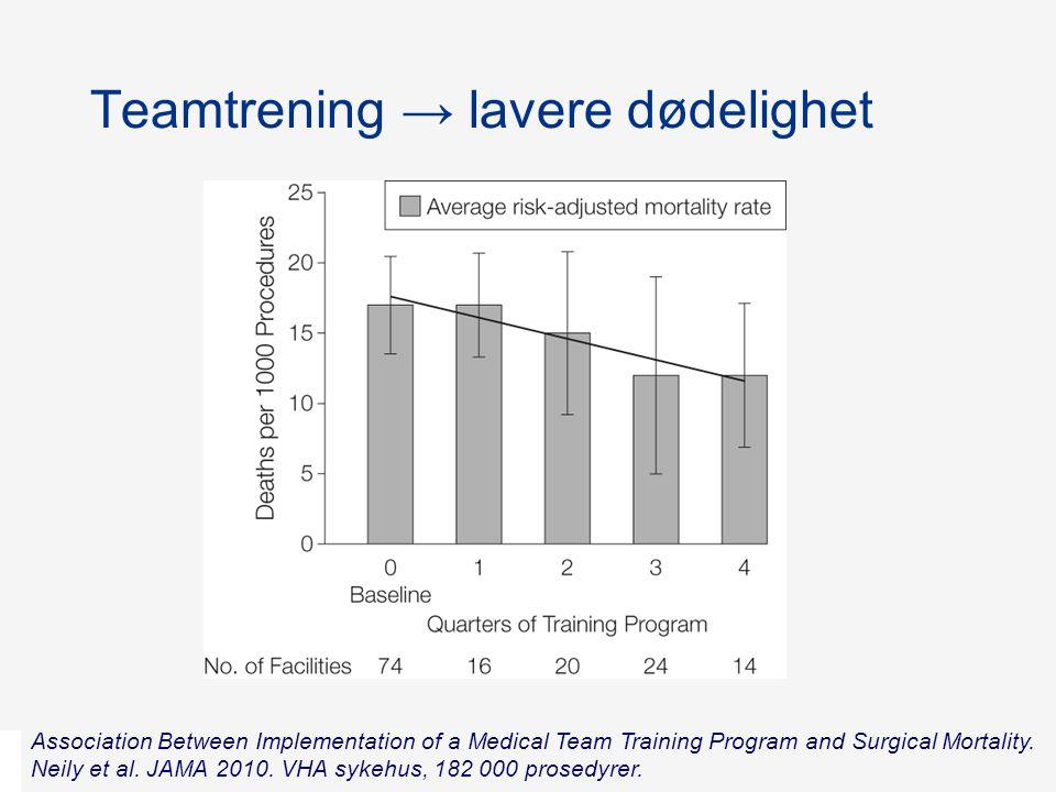 Teamtrening → lavere dødelighet Association Between Implementation of a Medical Team Training Program and Surgical Mortality. Neily et al. JAMA 2010.