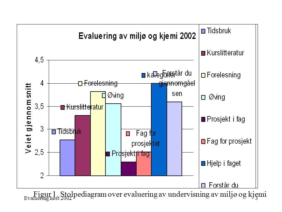 Evaluering høst 20023 Figur 1. Stolpediagram over evaluering av undervisning av miljø og kjemi