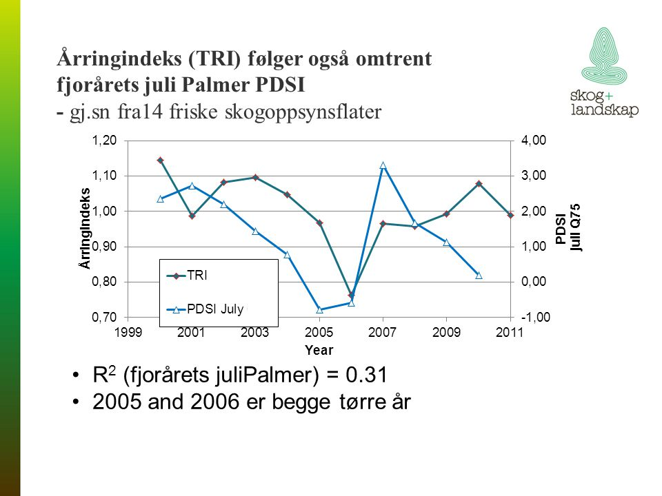Årringindeks (TRI) følger også omtrent fjorårets juli Palmer PDSI - gj.sn fra14 friske skogoppsynsflater R 2 (fjorårets juliPalmer) = 0.31 2005 and 2006 er begge tørre år
