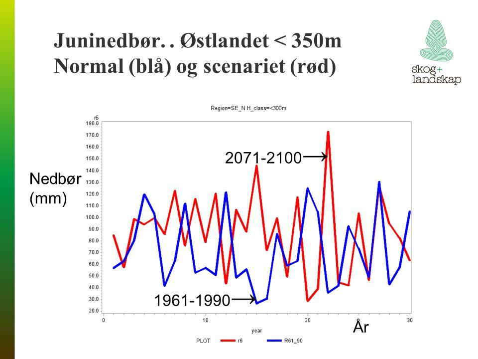 1961-1990 → 2071-2100 → År Juninedbør.. Østlandet < 350m Normal (blå) og scenariet (rød) Nedbør (mm)