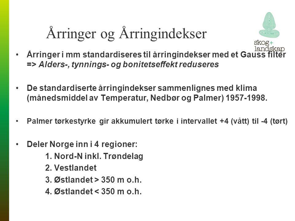 Årringer og Årringindekser Årringer i mm standardiseres til årringindekser med et Gauss filter => Alders-, tynnings- og bonitetseffekt reduseres De standardiserte årringindekser sammenlignes med klima (månedsmiddel av Temperatur, Nedbør og Palmer) 1957-1998.