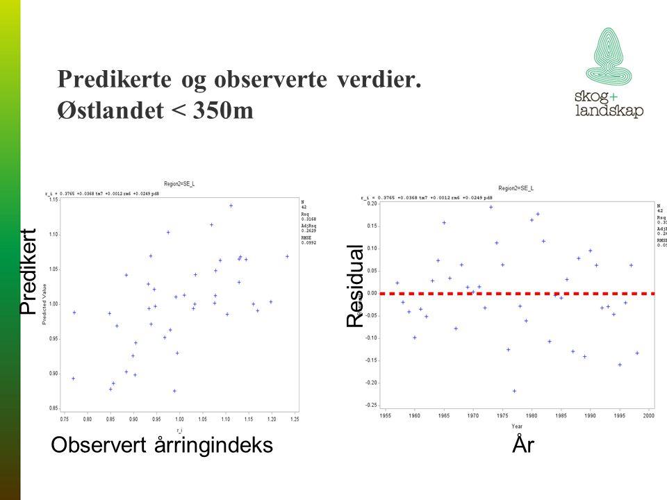 Predikerte og observerte verdier. Østlandet < 350m Predikert Observert årringindeks Residual År