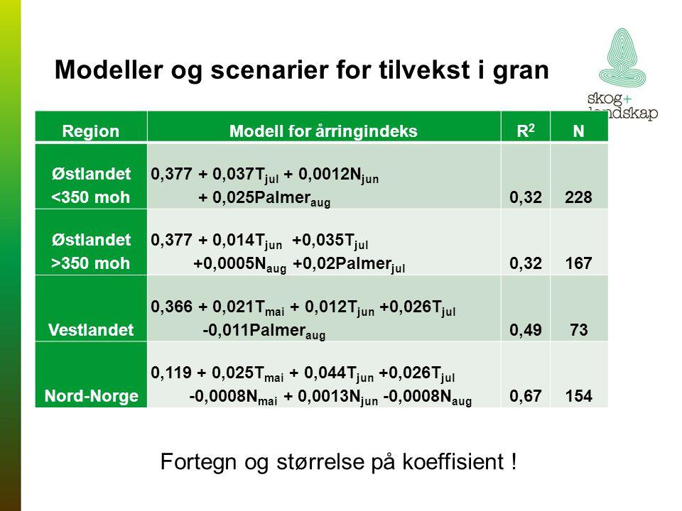 RegionModell for årringindeksR2R2 N Østlandet <350 moh 0,377 + 0,037T jul + 0,0012N jun + 0,025Palmer aug 0,32228 Østlandet >350 moh 0,377 + 0,014T ju