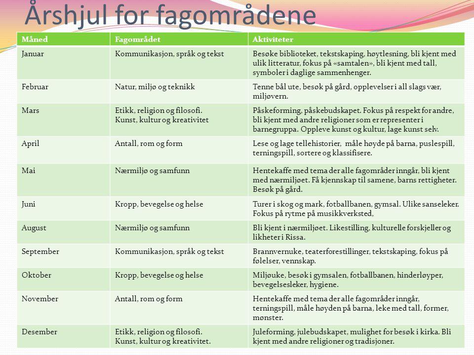 Årshjul for fagområdene MånedFagområdetAktiviteter JanuarKommunikasjon, språk og tekstBesøke biblioteket, tekstskaping, høytlesning, bli kjent med uli