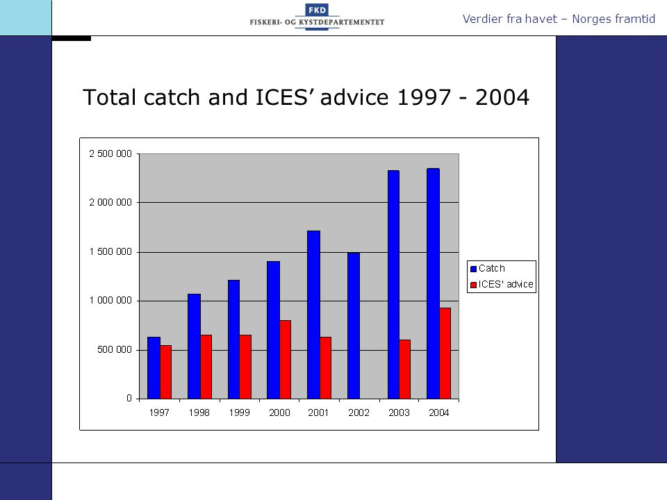 Verdier fra havet – Norges framtid Total catch and ICES' advice 1997 - 2004