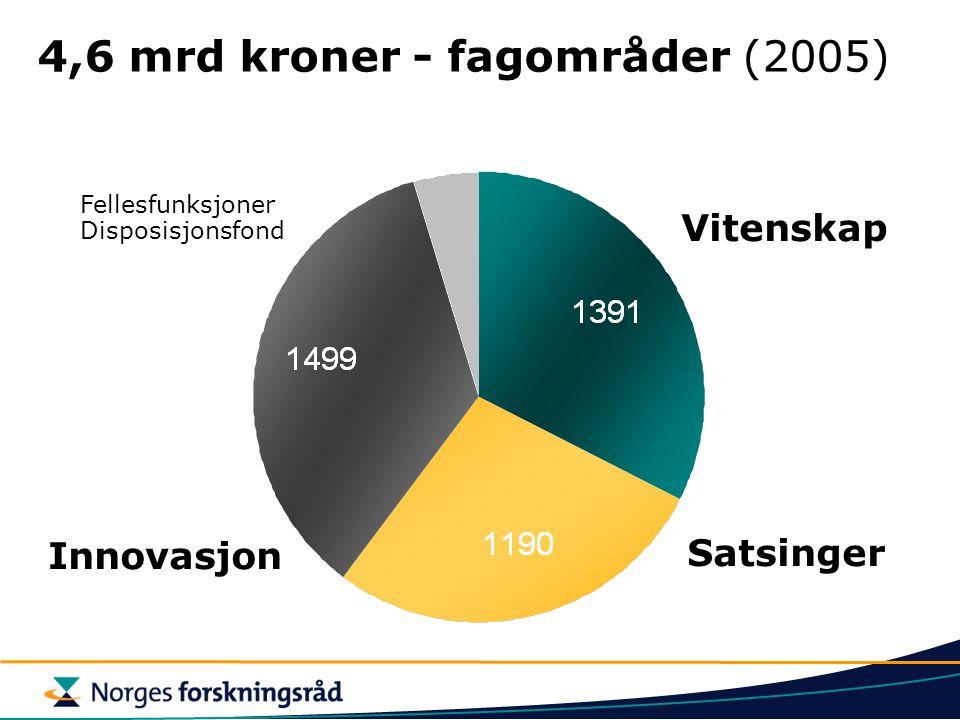 Vitenskap Satsinger Innovasjon 4,6 mrd kroner - fagområder (2005) Fellesfunksjoner Disposisjonsfond