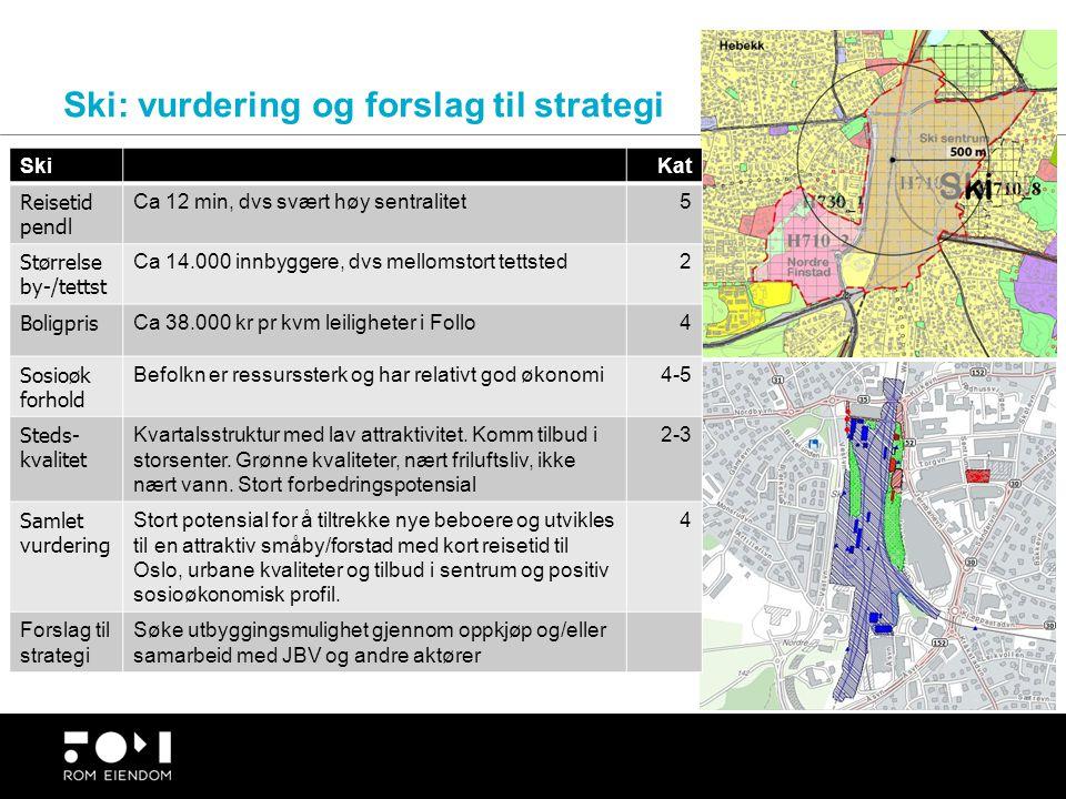 Ski: vurdering og forslag til strategi SkiKat Reisetid pendl Ca 12 min, dvs svært høy sentralitet5 Størrelse by-/tettst Ca 14.000 innbyggere, dvs mell