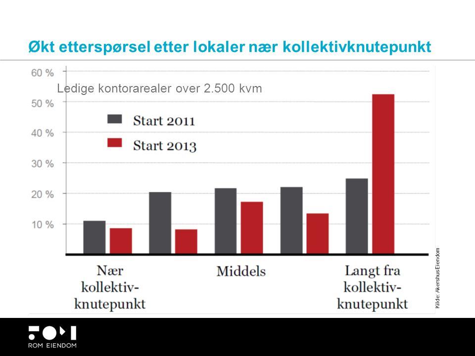 Økt etterspørsel etter lokaler nær kollektivknutepunkt Kilde: Akershus Eiendom Ledige kontorarealer over 2.500 kvm