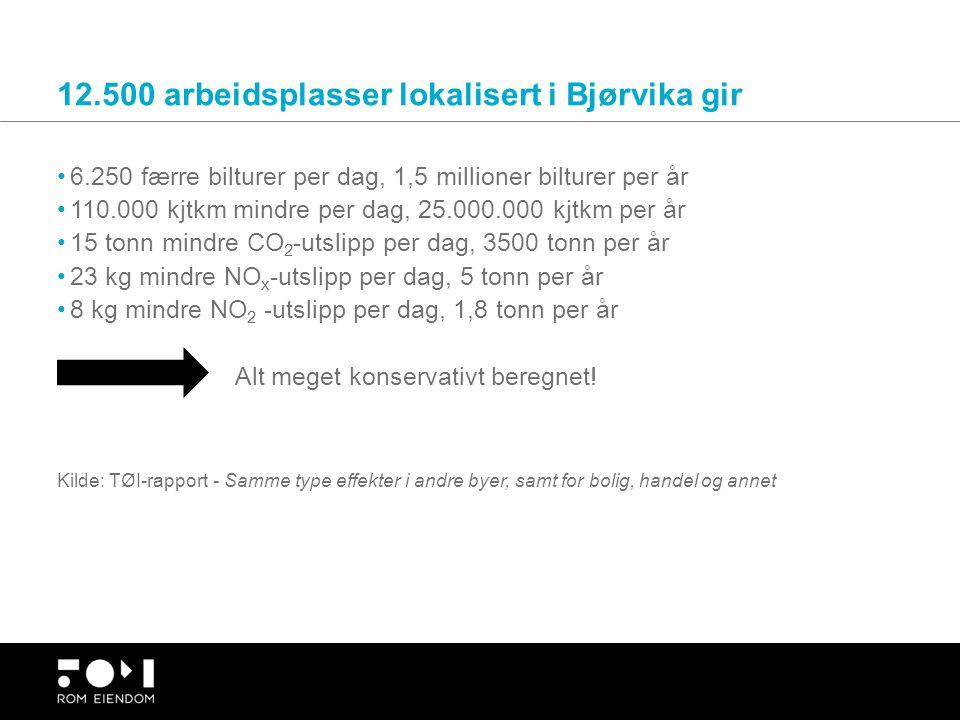 12.500 arbeidsplasser lokalisert i Bjørvika gir 6.250 færre bilturer per dag, 1,5 millioner bilturer per år 110.000 kjtkm mindre per dag, 25.000.000 k