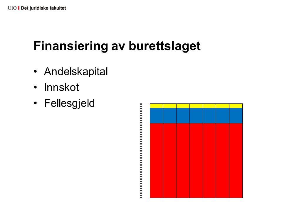 Finansiering av burettslaget Andelskapital Innskot Fellesgjeld