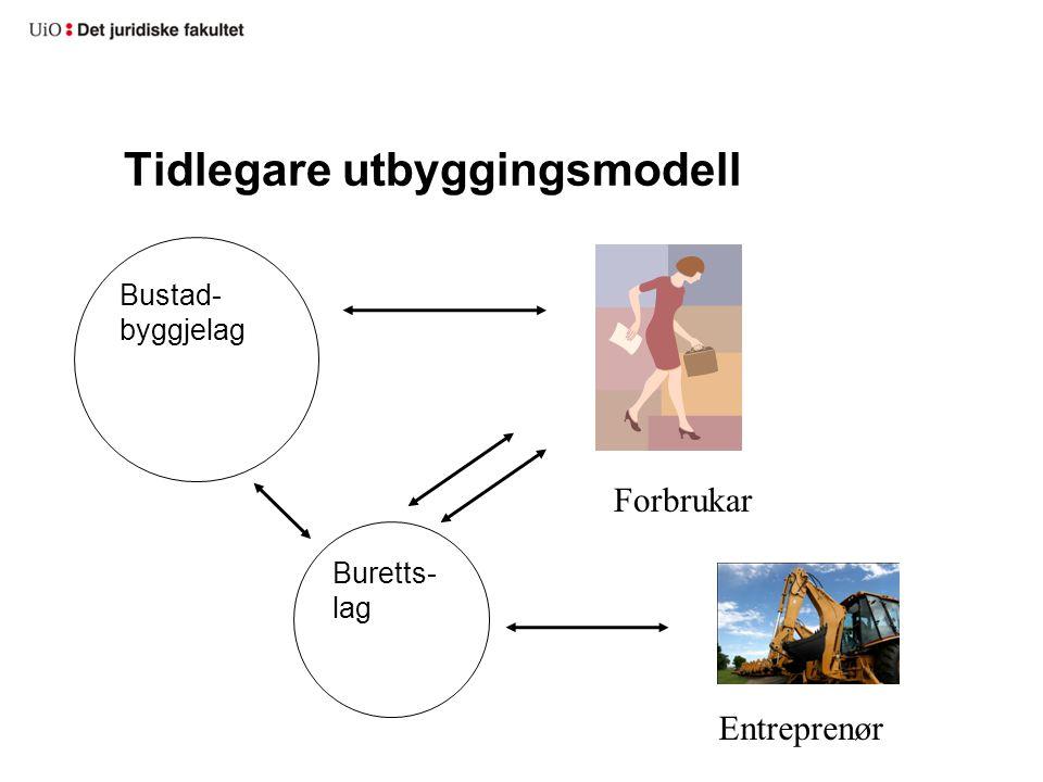 Tidlegare utbyggingsmodell Bustad- byggjelag Buretts- lag Entreprenør Forbrukar