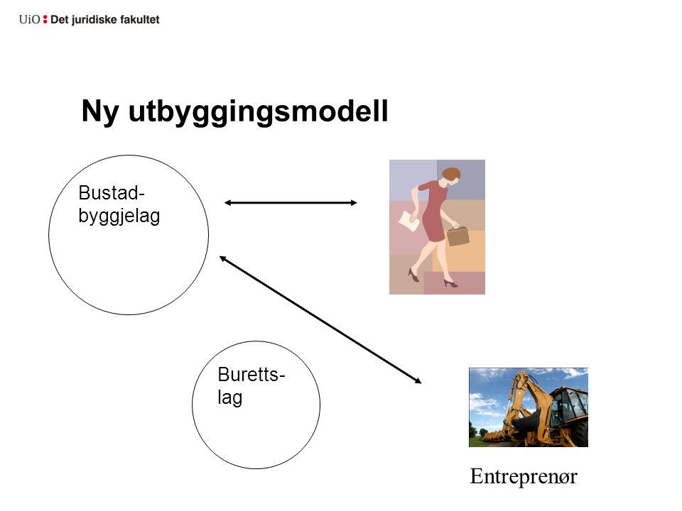 Ny utbyggingsmodell Bustad- byggjelag Buretts- lag Entreprenør