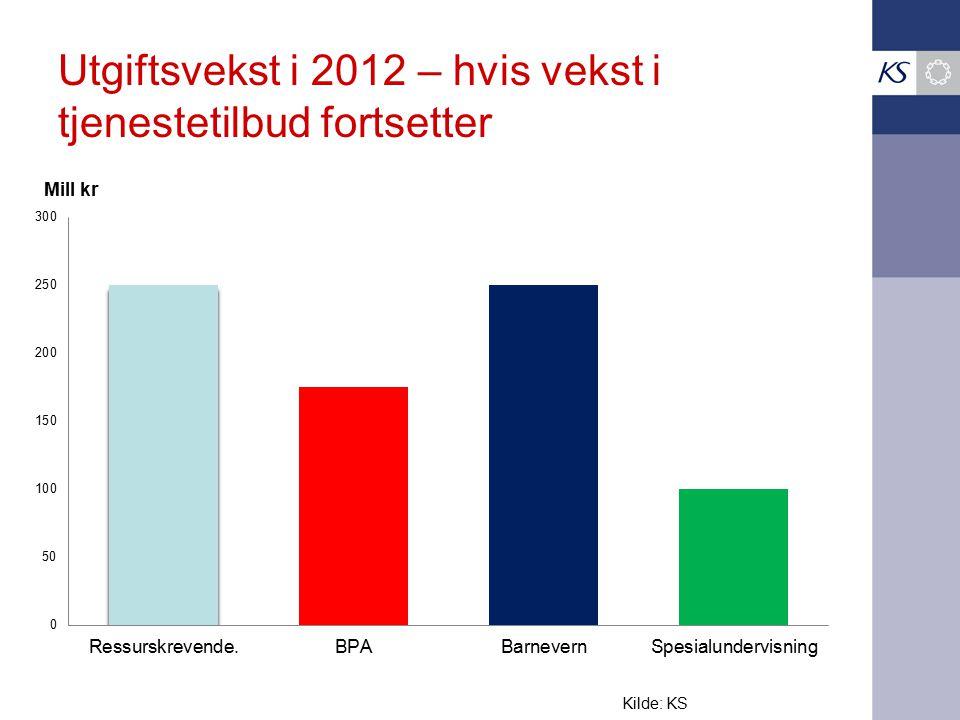 Utgiftsvekst i 2012 – hvis vekst i tjenestetilbud fortsetter Kilde: KS