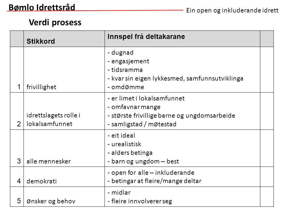 Verdi prosess Ein open og inkluderande idrett Stikkord Innspel frå deltakarane 1 frivillighet - dugnad - engasjement - tidsramma - kvar sin eigen lykk
