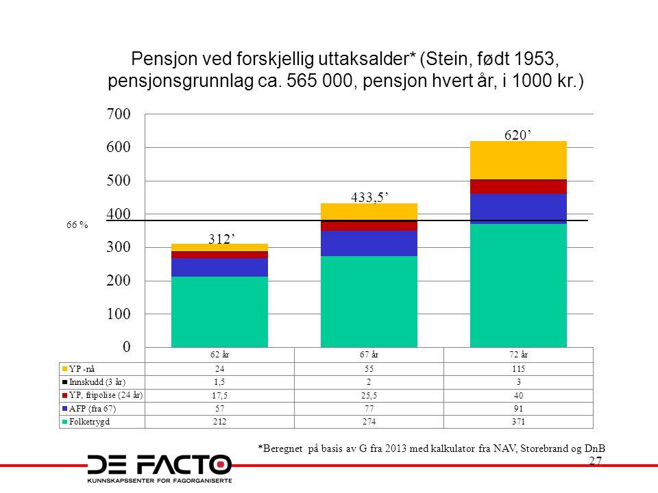 Pensjon ved forskjellig uttaksalder* (Stein, født 1953, pensjonsgrunnlag ca. 565 000, pensjon hvert år, i 1000 kr.) *Beregnet på basis av G fra 2013 m