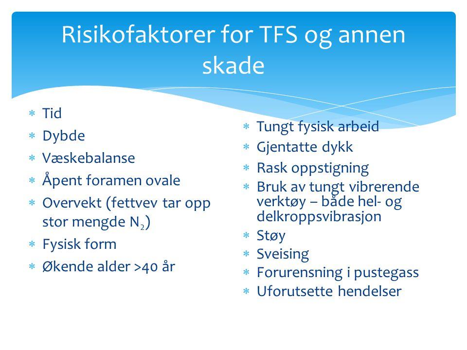 Risikofaktorer for TFS og annen skade  Tid  Dybde  Væskebalanse  Åpent foramen ovale  Overvekt (fettvev tar opp stor mengde N 2 )  Fysisk form 