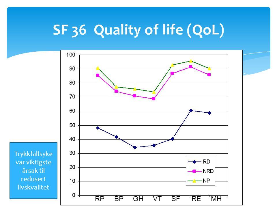 SF 36 Quality of life (QoL) RP BP GH VT SF RE MH Trykkfallsyke var viktigste årsak til redusert livskvalitet