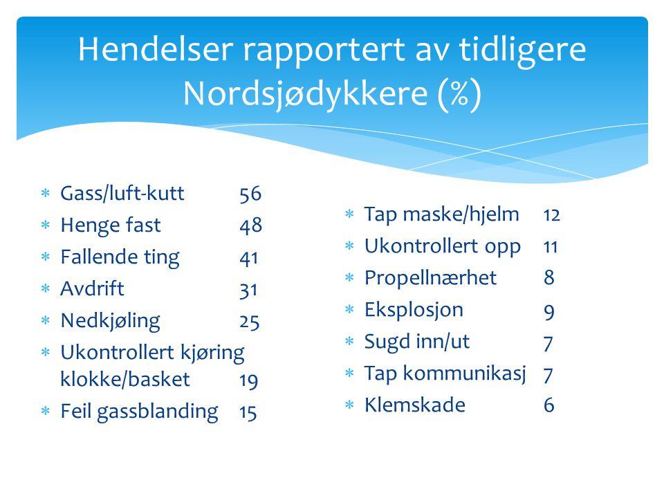 Hendelser rapportert av tidligere Nordsjødykkere (%)  Gass/luft-kutt 56  Henge fast48  Fallende ting41  Avdrift31  Nedkjøling25  Ukontrollert kj