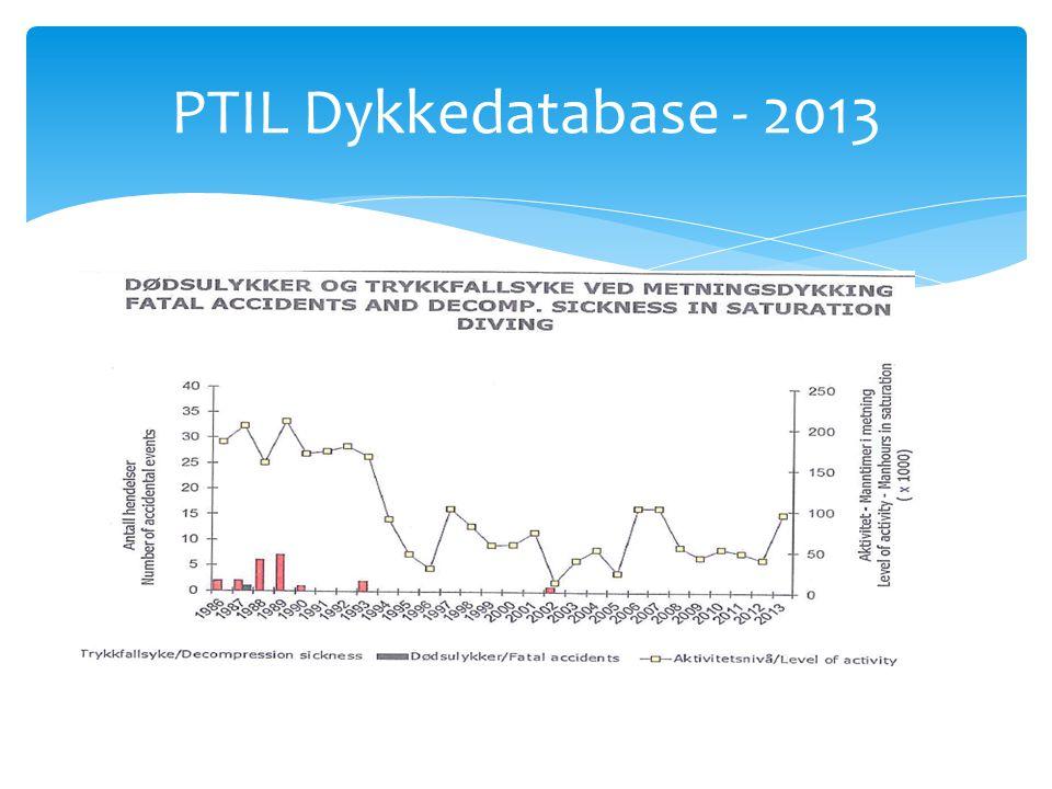 DON - forekomst  Divemasters & instruktører (2007): 25%  Svampdykkere (2001) 71%  Tyrkisk marine (2008) 0  Tysk marine (2004) case-control-studie  32 dykker og 28 kontroller  1 dykker og 1 kontroll hadde DON v MR