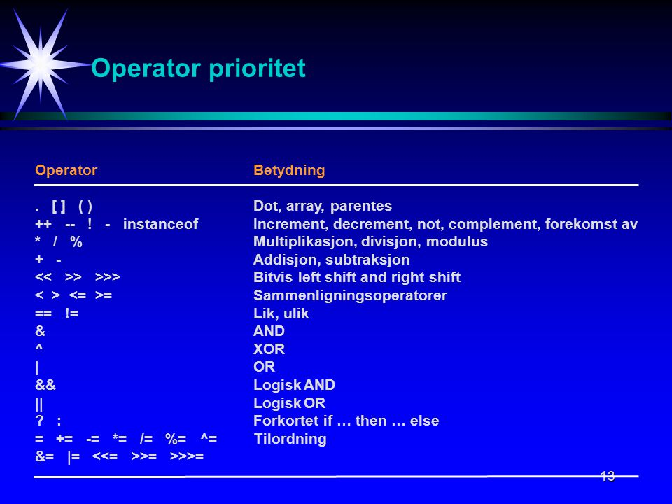 13 Operator prioritet OperatorBetydning. [ ] ( )Dot, array, parentes ++ -- .