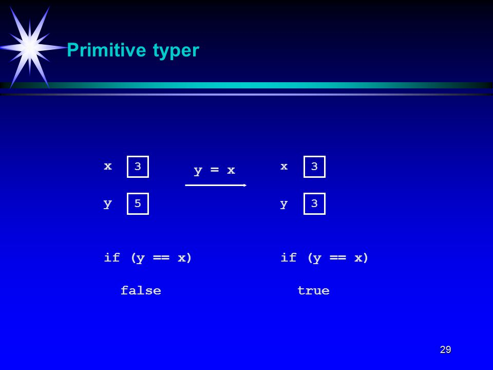 29 Primitive typer 3 5 x y y = x 3 3 x y if (y == x) falsetrue