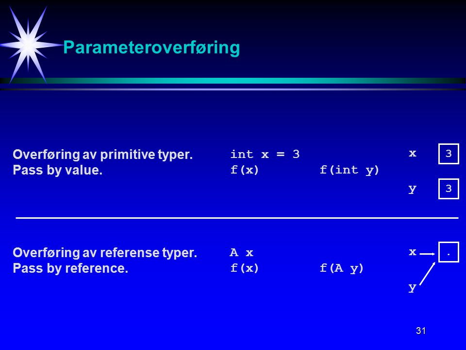 31 Parameteroverføring Overføring av primitive typer. Pass by value. Overføring av referense typer. Pass by reference. int x = 3 f(x) f(int y) 3 3 x y
