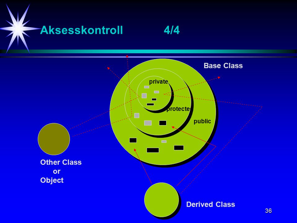 36 Aksesskontroll4/4 Base Class Derived Class Other Class or Object private protected public