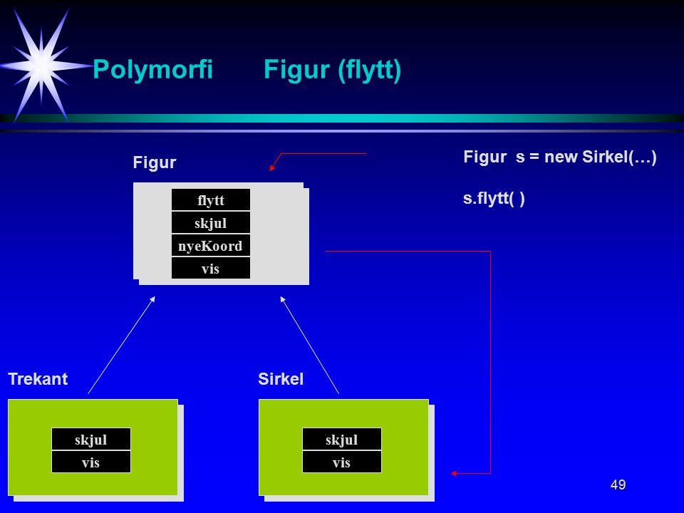 49 PolymorfiFigur (flytt) Figur flytt TrekantSirkel Figur s = new Sirkel(…) s.flytt( ) skjul nyeKoord vis skjul vis skjul vis